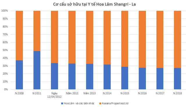 Câu chuyện doanh nghiệp: Hé lộ bức tranh tài chính Y tế Hoa Lâm Shangri - La - Ảnh 3.