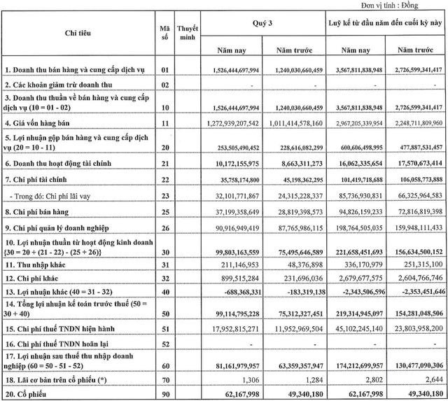 TNG báo lãi kỷ lục 81,2 tỷ đồng trong quý 3, nợ phải trả lên hơn 2.000 tỷ đồng - Ảnh 1.