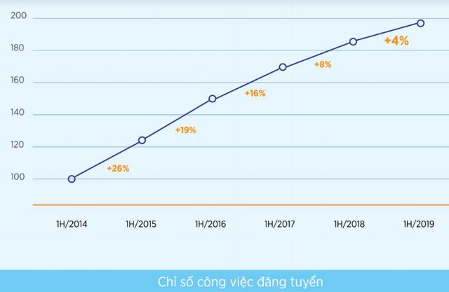 Thống kê của VietnamWorks: Bất ngờ khi cán bộ cấp càng cao, nhân viên làm việc càng lâu năm có ý định chuyển việc nhiều nhất 2019 - Ảnh 1.