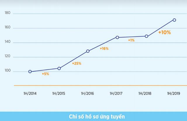 Thống kê của VietnamWorks: Bất ngờ khi cán bộ cấp càng cao, nhân viên làm việc càng lâu năm có ý định chuyển việc nhiều nhất 2019 - Ảnh 4.