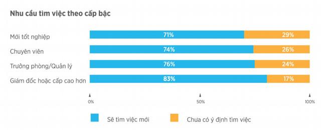 Thống kê của VietnamWorks: Bất ngờ khi cán bộ cấp càng cao, nhân viên làm việc càng lâu năm có ý định chuyển việc nhiều nhất 2019 - Ảnh 5.