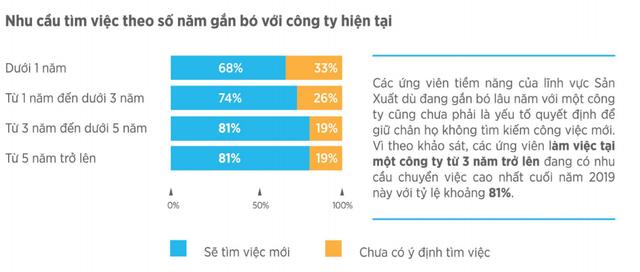 Thống kê của VietnamWorks: Bất ngờ khi cán bộ cấp càng cao, nhân viên làm việc càng lâu năm có ý định chuyển việc nhiều nhất 2019 - Ảnh 6.