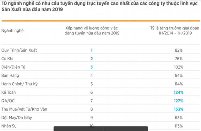 Thống kê của VietnamWorks: Bất ngờ khi cán bộ cấp càng cao, nhân viên làm việc càng lâu năm có ý định chuyển việc nhiều nhất 2019 - Ảnh 2.