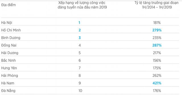 Thống kê của VietnamWorks: Bất ngờ khi cán bộ cấp càng cao, nhân viên làm việc càng lâu năm có ý định chuyển việc nhiều nhất 2019 - Ảnh 3.