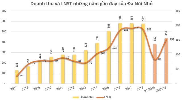 Đá Núi Nhỏ (NNC): 9 tháng lãi trước thuế 104 tỷ đồng, mới hoàn thành hơn nửa kế hoạch - Ảnh 1.