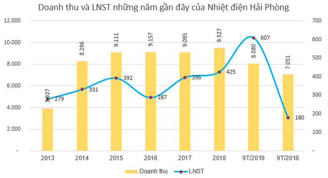 Nhiệt điện Hải Phòng (HND) ghi nhận lãi trước thuế 639 tỷ đồng trong 9 tháng, vượt 78% kế hoạch cả năm - Ảnh 1.