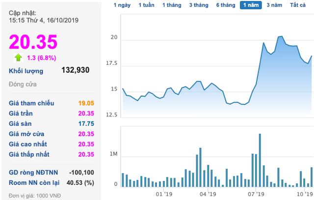 Haxaco (HAX): Cổ phiếu tăng mạnh, đàm phán bán 51% vốn cho đối tác Hàn với giá không thấp hơn 50.000 đồng/cp - Ảnh 1.