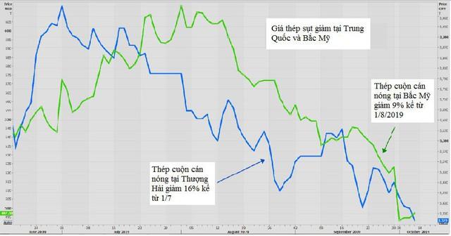 Thị trường ngày 16/10: Giá dầu, vàng cùng giảm, palađi  tiếp tục phá kỷ lục mới  - Ảnh 1.