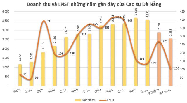 Cao su Đà Nẵng (DRC) báo lãi trước thuế 212 tỷ đồng trong 9 tháng, vượt 35% kế hoạch năm - Ảnh 1.