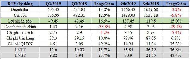 Angimex (AGM): Lợi nhuận 9 tháng đầu năm 31 tỷ đồng, gấp đôi mục tiêu kế hoạch năm - Ảnh 1.