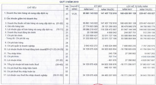 Lưu lượng nước về hồ giảm, LNST quý 3 của Thủy điện Bắc Hà chỉ bằng 40% so với cùng kỳ - Ảnh 1.