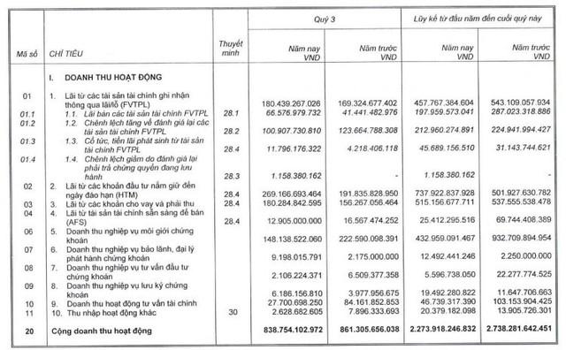Lợi nhuận Công ty mẹ SSI giảm 42% trong quý 3, nắm giữ hơn 13.600 tỷ đồng tiền gửi - Ảnh 1.