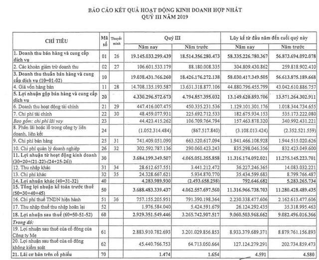 PV GAS: LNTT quý 3 giảm 9% xuống 3.688 tỷ đồng, nắm giữ 28.500 tỷ đồng tiền mặt và tiền gửi - Ảnh 1.