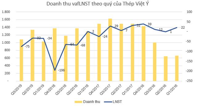 Thép Việt Ý (VIS) lỗ tiếp 75 tỷ đồng quý 3, nâng tổng lỗ từ đầu năm lên 141 tỷ đồng - Ảnh 2.