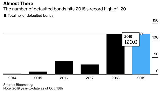 Bloomberg: Trung Quốc sẽ vỡ nợ kỷ lục năm 2019 - Ảnh 1.