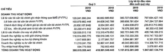 Chứng khoán HSC: LNTT quý 3 giảm 15% xuống 141 tỷ đồng - Ảnh 1.