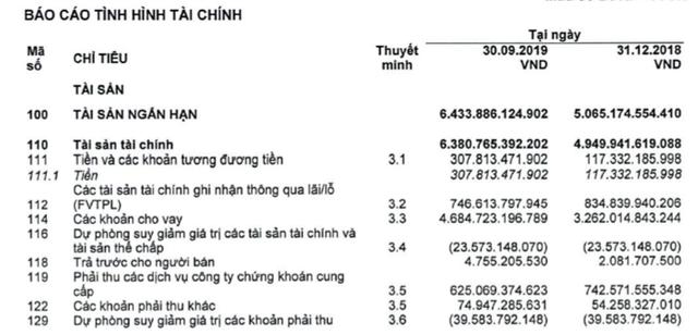 Chứng khoán HSC: LNTT quý 3 giảm 15% xuống 141 tỷ đồng - Ảnh 2.