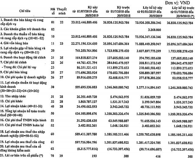 Lọc hoá dầu Bình Sơn (BSR): LNST quý 3 giảm 1/2 xuống còn 589 tỷ đồng - Ảnh 1.