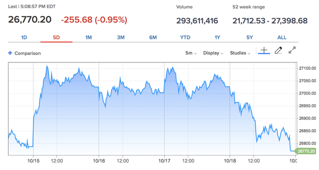 Dow Jones bất ngờ bốc hơi gần 300 điểm, trượt khỏi mốc 27.000  - Ảnh 1.