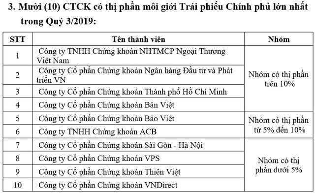 Thị phần môi giới quý 3: Hai CTCK Hàn Quốc vào top 10 HNX; TVSI bất ngờ vươn lên vị trí số 1 Upcom - Ảnh 4.