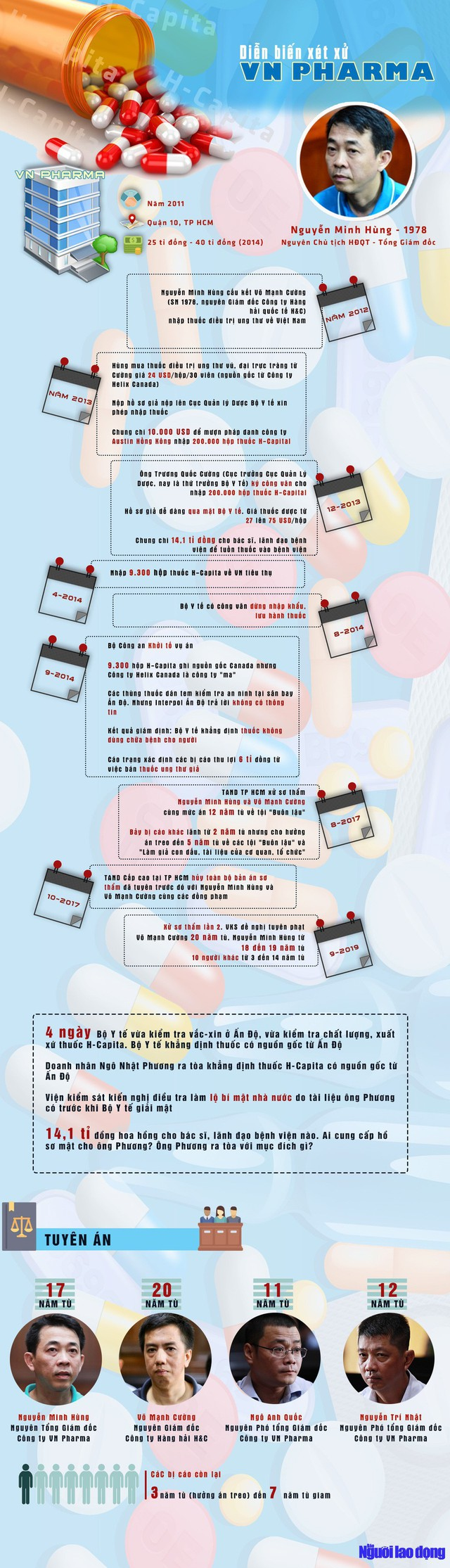 [Infographic] Buôn thuốc giả, cựu Tổng giám đốc VN Pharma lãnh 17 năm tù  - Ảnh 1.