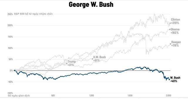 Chứng khoán Mỹ biến động thế nào dưới thời các đời tổng thống? - Ảnh 12.