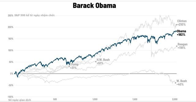 Chứng khoán Mỹ biến động thế nào dưới thời các đời tổng thống? - Ảnh 15.