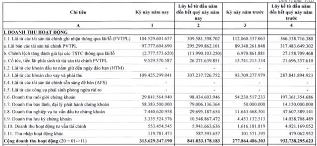 SHS: Đẩy mạnh tư vấn phát hành trái phiếu, LNTT quý 3 tăng 15% lên 129 tỷ đồng - Ảnh 1.