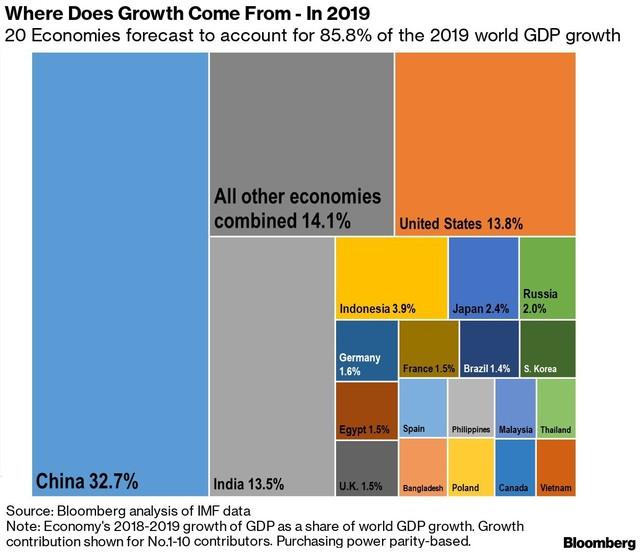 Bloomberg: Việt Nam nằm trong 20 nền kinh tế có tác động lớn nhất đến tăng trưởng toàn cầu 2019 - Ảnh 1.