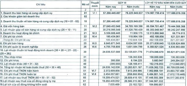 Doanh thu quý 3 của Licogi 14 (L14) sụt giảm do yếu tố…phong thủy - Ảnh 1.