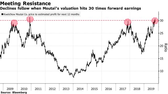 Cổ phiếu của Quốc tửu Trung Quốc tăng 123% chỉ trong vòng 1 năm, vốn hoá còn cao hơn cả Pepsi và Boeing - Ảnh 1.