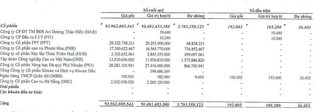 Nhà Đà Nẵng (NDN): Không nguồn thu bất động sản, đầu tư chứng khoán thua lỗ khiến lợi nhuận quý 3 giảm đến 56% - Ảnh 2.