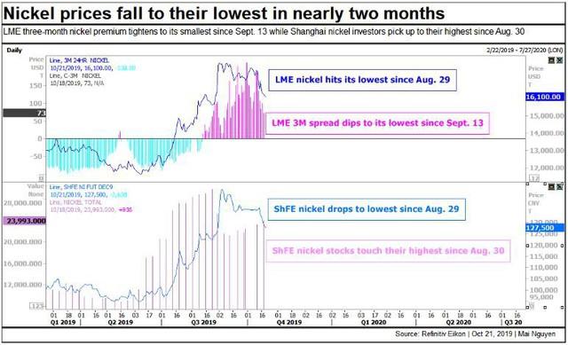 Thị trường ngày 22/10: Giá dầu, vàng, thép đồng loạt giảm, đồng cao nhất 1 tháng - Ảnh 1.