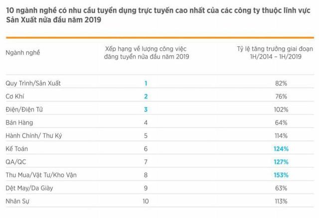 VietnamWorks: Điện-Điện tử xếp thứ 3 trong Top 10 ngành nghề có nhu cầu tuyển dụng cao - Ảnh 1.