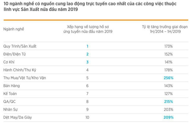 VietnamWorks: Điện-Điện tử xếp thứ 3 trong Top 10 ngành nghề có nhu cầu tuyển dụng cao - Ảnh 2.