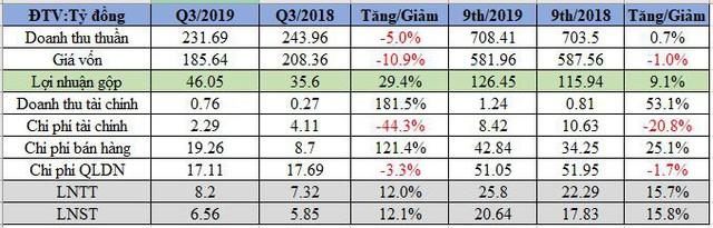 Cao su Sao Vàng (SRC): LNST 9 tháng tăng 16% cùng kỳ, vượt 23% kế hoạch năm - Ảnh 1.