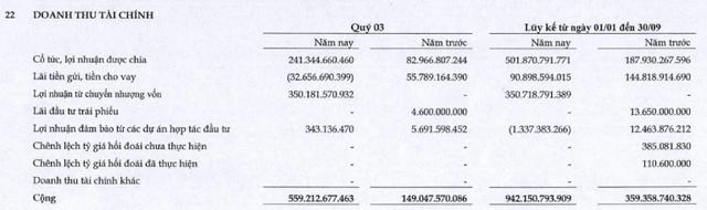 Công ty mẹ CII: Quý 3 lãi 307 tỷ đồng cao gấp hơn 90 lần cùng kỳ - Ảnh 1.