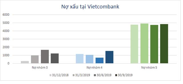 Nhóm nợ nghi ngờ của Vietcombank tăng gấp đôi trong quý 3/2019 - Ảnh 1.