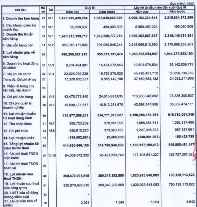 Vicostone lãi quý 3 đạt 350 tỷ đồng, biên lãi gộp duy trì trên 33% - Ảnh 1.