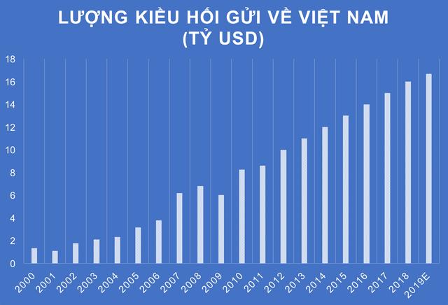 Việt Nam tiếp tục trong top 10 nước nhận kiều hối nhiều nhất thế giới - Ảnh 2.