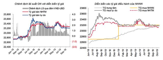 Giá USD giảm, điều gì đang đè nặng lên tỷ giá? - Ảnh 1.