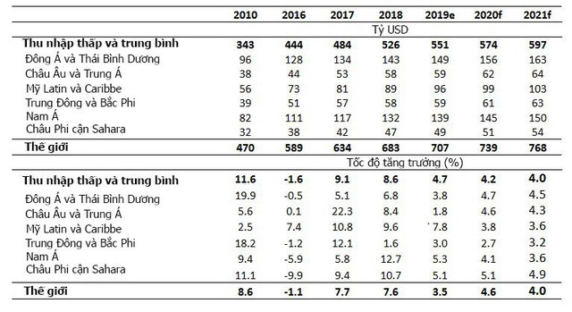 Việt Nam tiếp tục trong top 10 nước nhận kiều hối nhiều nhất thế giới - Ảnh 4.