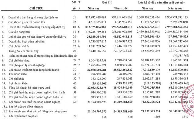 Hoàng Long (HLG): LNST quý 3 giảm 17% so với cùng kỳ - Ảnh 1.