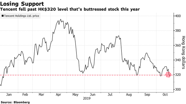 Nhà đầu tư mạnh tay bán tháo cổ phiếu Tencent, gần 100 tỷ USD vốn hoá bị thổi bay  - Ảnh 1.