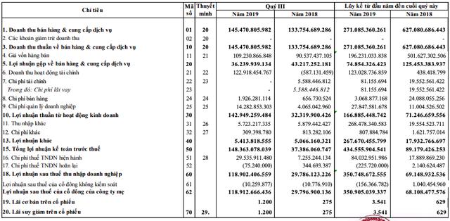 Năm Bảy Bảy lãi đột biến sau khi về với CII nhờ các giao dịch tài chính - Ảnh 1.