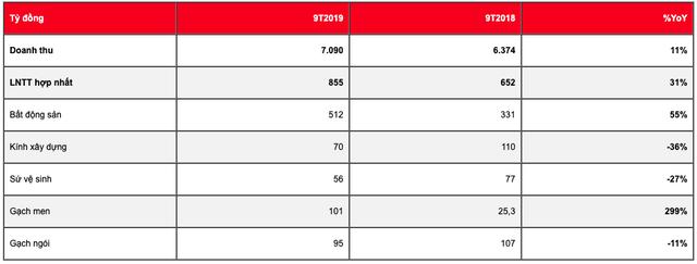 Viglacera (VGC) ước đạt 855 tỷ LNTT sau 9 tháng, cho thuê mới 151 ha khu công nghiệp - Ảnh 1.