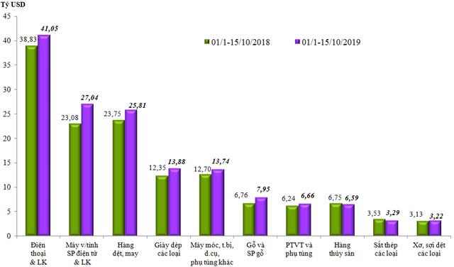 Kim ngạch xuất nhập khẩu hàng hóa Việt Nam vượt 400 tỷ USD - Ảnh 1.
