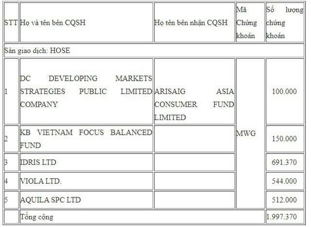 Nhóm Dragon Capital sang tay 2 triệu cổ phiếu MWG cho quỹ Singapore - Ảnh 1.