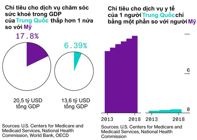 Từ một hệ thống y tế khép kín, chất lượng kém,Trung Quốc đã làm gì để cung cấp cho người dân dịch vụ chăm sóc sức khoẻ hiện đại, nhanh và giá rẻ nhất thế giới? - Ảnh 3.
