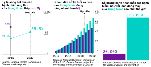 Từ một hệ thống y tế khép kín, chất lượng kém,Trung Quốc đã làm gì để cung cấp cho người dân dịch vụ chăm sóc sức khoẻ hiện đại, nhanh và giá rẻ nhất thế giới? - Ảnh 5.